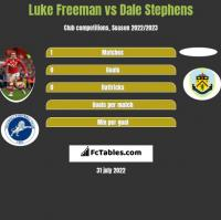 Luke Freeman vs Dale Stephens h2h player stats