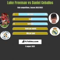 Luke Freeman vs Daniel Ceballos h2h player stats