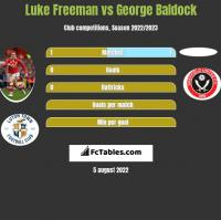 Luke Freeman vs George Baldock h2h player stats