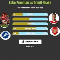 Luke Freeman vs Granit Xhaka h2h player stats