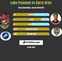 Luke Freeman vs Harry Arter h2h player stats
