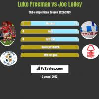 Luke Freeman vs Joe Lolley h2h player stats