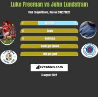 Luke Freeman vs John Lundstram h2h player stats
