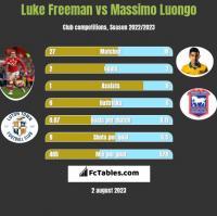 Luke Freeman vs Massimo Luongo h2h player stats