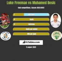 Luke Freeman vs Muhamed Besić h2h player stats