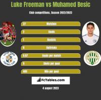 Luke Freeman vs Muhamed Besić h2h player stats