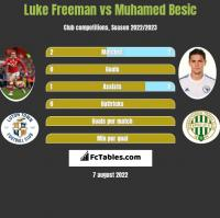 Luke Freeman vs Muhamed Besic h2h player stats