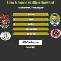 Luke Freeman vs Oliver Norwood h2h player stats