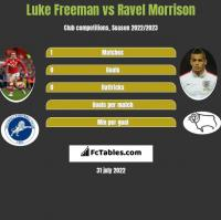 Luke Freeman vs Ravel Morrison h2h player stats