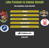 Luke Freeman vs Sammy Ameobi h2h player stats