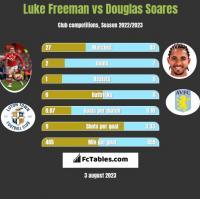 Luke Freeman vs Douglas Soares h2h player stats