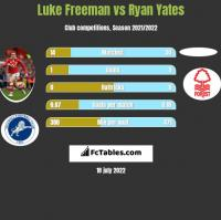Luke Freeman vs Ryan Yates h2h player stats