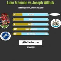 Luke Freeman vs Joseph Willock h2h player stats