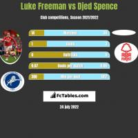 Luke Freeman vs Djed Spence h2h player stats