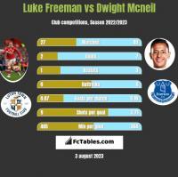 Luke Freeman vs Dwight Mcneil h2h player stats