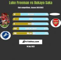 Luke Freeman vs Bukayo Saka h2h player stats