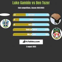 Luke Gambin vs Ben Tozer h2h player stats