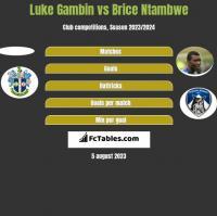 Luke Gambin vs Brice Ntambwe h2h player stats