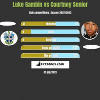 Luke Gambin vs Courtney Senior h2h player stats
