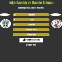Luke Gambin vs Dannie Bulman h2h player stats