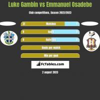 Luke Gambin vs Emmanuel Osadebe h2h player stats