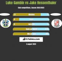 Luke Gambin vs Jake Hessenthaler h2h player stats