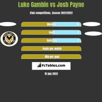 Luke Gambin vs Josh Payne h2h player stats