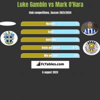 Luke Gambin vs Mark O'Hara h2h player stats