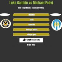 Luke Gambin vs Michael Folivi h2h player stats
