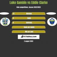 Luke Gambin vs Eddie Clarke h2h player stats