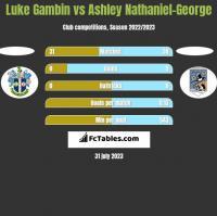 Luke Gambin vs Ashley Nathaniel-George h2h player stats