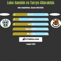 Luke Gambin vs Tarryn Allarakhia h2h player stats