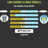Luke Gambin vs Noah Chilvers h2h player stats