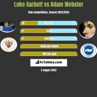 Luke Garbutt vs Adam Webster h2h player stats