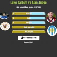 Luke Garbutt vs Alan Judge h2h player stats