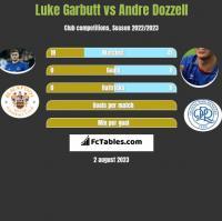 Luke Garbutt vs Andre Dozzell h2h player stats
