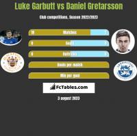 Luke Garbutt vs Daniel Gretarsson h2h player stats