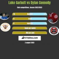 Luke Garbutt vs Dylan Connolly h2h player stats