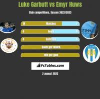 Luke Garbutt vs Emyr Huws h2h player stats