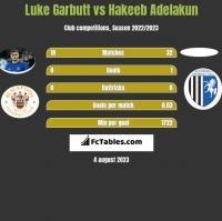 Luke Garbutt vs Hakeeb Adelakun h2h player stats
