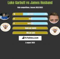 Luke Garbutt vs James Husband h2h player stats