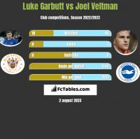 Luke Garbutt vs Joel Veltman h2h player stats