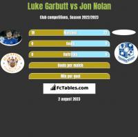 Luke Garbutt vs Jon Nolan h2h player stats