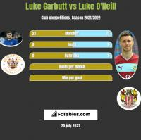 Luke Garbutt vs Luke O'Neill h2h player stats