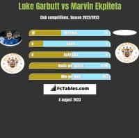 Luke Garbutt vs Marvin Ekpiteta h2h player stats