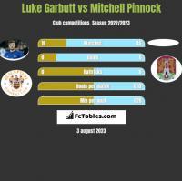 Luke Garbutt vs Mitchell Pinnock h2h player stats