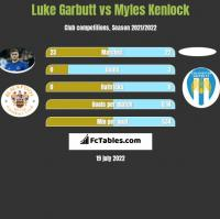 Luke Garbutt vs Myles Kenlock h2h player stats