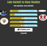 Luke Garbutt vs Omar Beckles h2h player stats