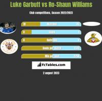Luke Garbutt vs Ro-Shaun Williams h2h player stats