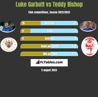 Luke Garbutt vs Teddy Bishop h2h player stats